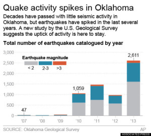 "Oklahoma has long been known as potential earthquake country, but ""the increased hazard has important implications for residents and businesses in the area,"" cautioned the report, released in October. (image source: Oklahoma Geological Survey)"