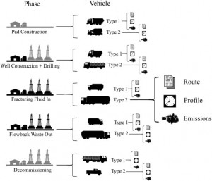 The above shows teh 5 phases to teh life time fo a fracking well. These phases were taken into consideration for modelling teh environmental impacts of fracking trucks. (image source: sciencedirect.com)