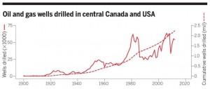 The number of oil and gas wells drilled from 1900 to 2012 within three Canadian provinces (Alberta, Manitoba, and Saskatchewan) and 11 U.S. states (Colorado, Kansas, Montana, Nebraska, New Mexico, North Dakota, Oklahoma, South Dakota, Texas, Utah, and Wyoming). (Image Source: BRADY W. ALLRED)